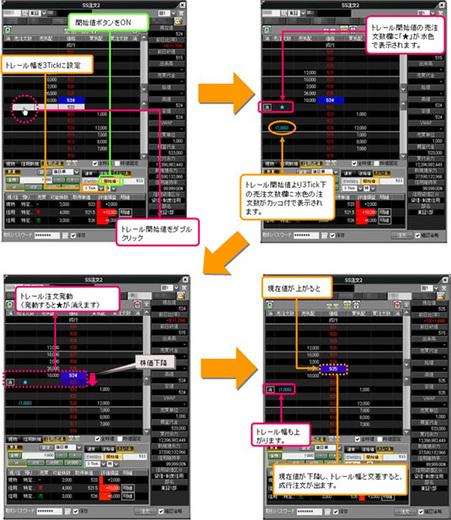 岡三ネットトレーダートリガートレール(信用返済売)注文の画面例