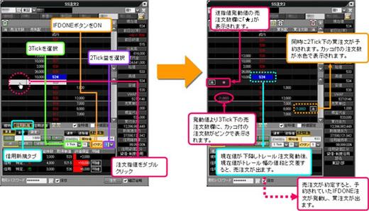 岡三ネットトレーダーIFDONE注文とトレール注文の組み合わせ画面例