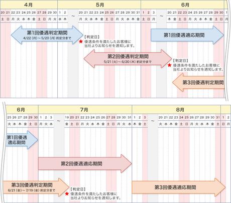 GMOclick_seido_shinyo_vip_plan_003.png