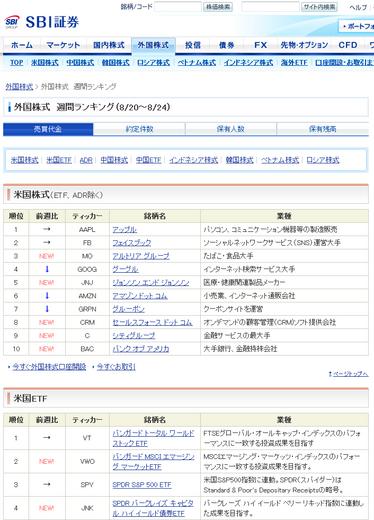 SBI_gaikoku_kabushiki_ranking.png