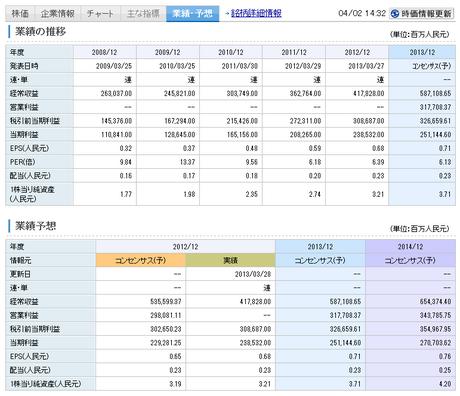 rakuten_sec_Chinese_kabu_joho_20130330_002.png