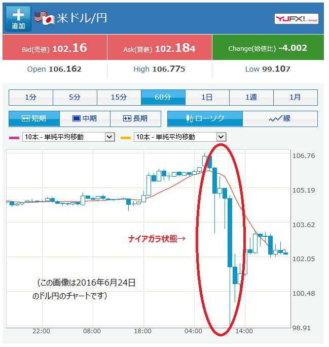 naiagara_chart_dollar_yen_20160624