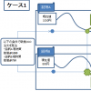 トレードステーションの日本株版にOCO注文機能が追加