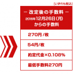 岩井コスモ証券が日経225先物と日経225miniの手数料を値下げ【2016年12月26日より】