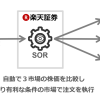 楽天証券がSOR注文を導入【2017年12月23日より】